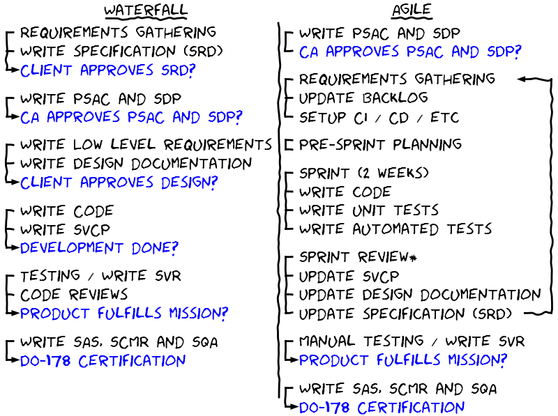 Kobus musings for Difference between agile and waterfall testing